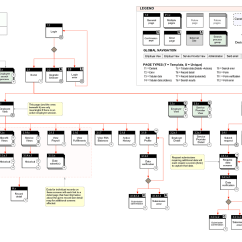 Mainframe Architecture Diagram Allen Bradley 2100 Mcc Wiring Diagrams Angularjs Guidance On Angular Dart Web App Route