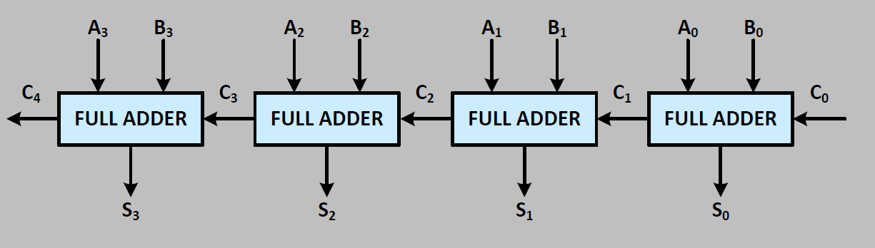 Bit Adder Subtractor Circuit On 4 Bit Adder Subtractor Diagram