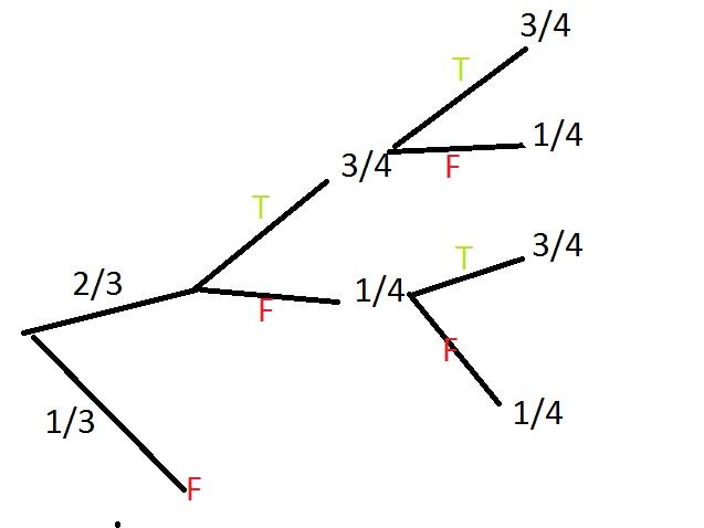 tree diagram for true false questions