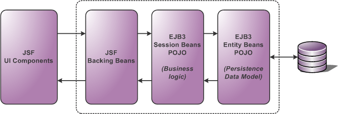 jsf architecture diagram 2001 kenworth w900 wiring diagrams question about java ee 6 stack overflow javaee with ejb and