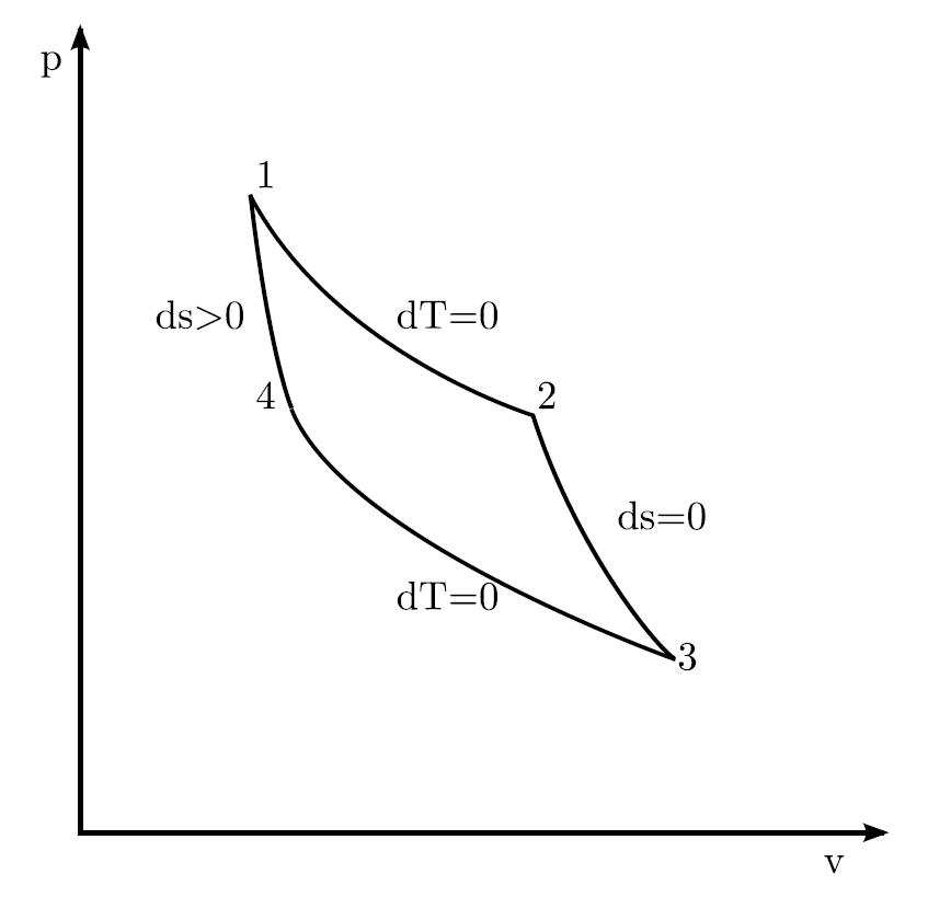 isentropic line on pv diagram