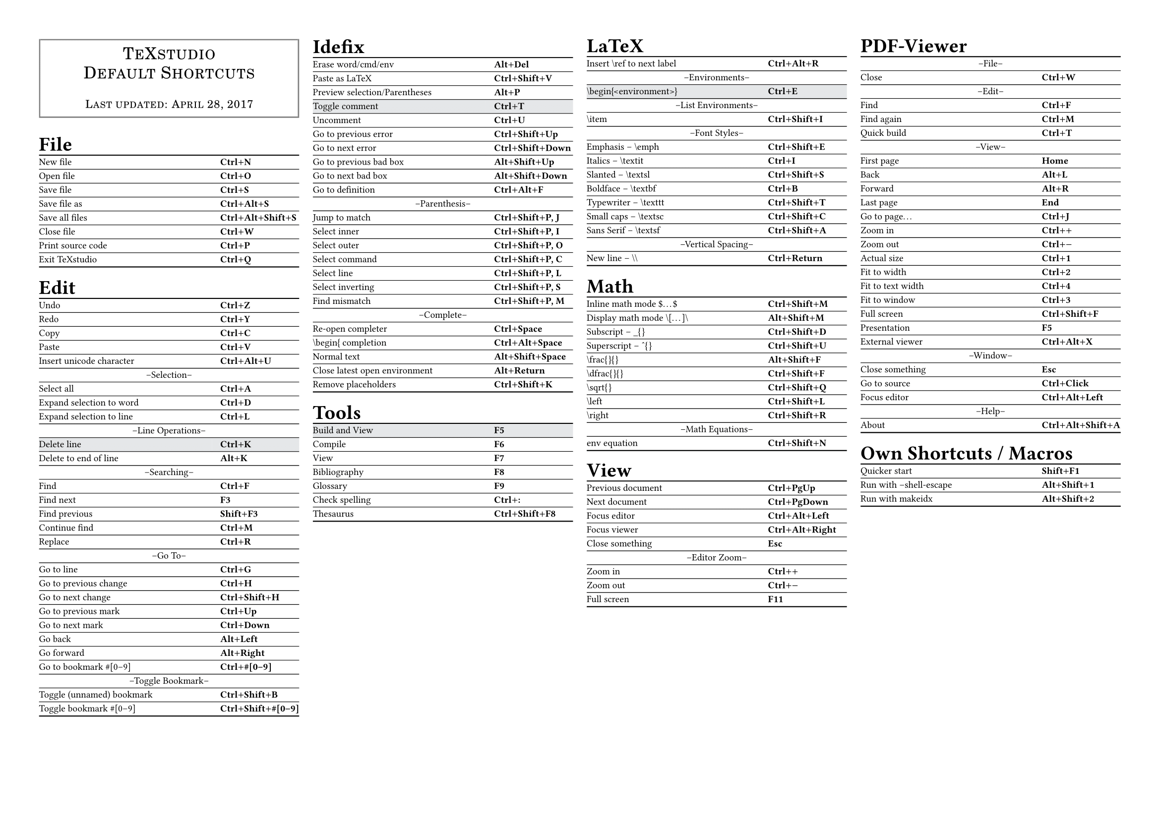 Is There A Cheat Sheet For Texstudio Keyboard Shortcuts