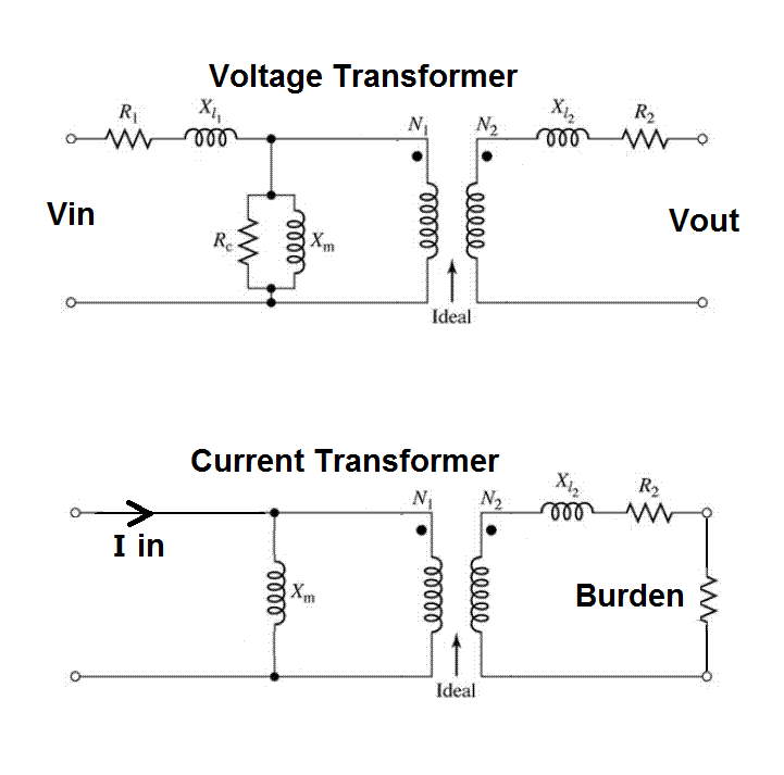 Why do current transformers have a minimum frequency