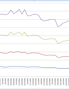 Image link microsoft excel charts also my pivot chart has the wrong  axis values but rh superuser