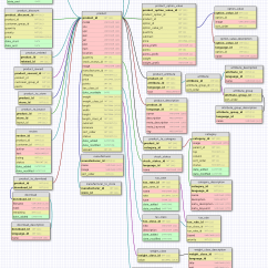 Database Diagram Visual Studio 2013 Weg Cfw 11 Wiring Data Visualization Tool To Visualize Sql Schema Opencart