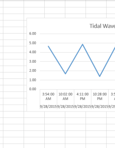Line chart for tide also hour date time graph plotted on  axis in excel stack overflow rh stackoverflow
