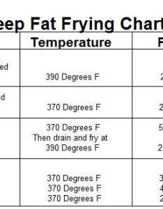 Deep fry temperature chart also mersnoforum rh