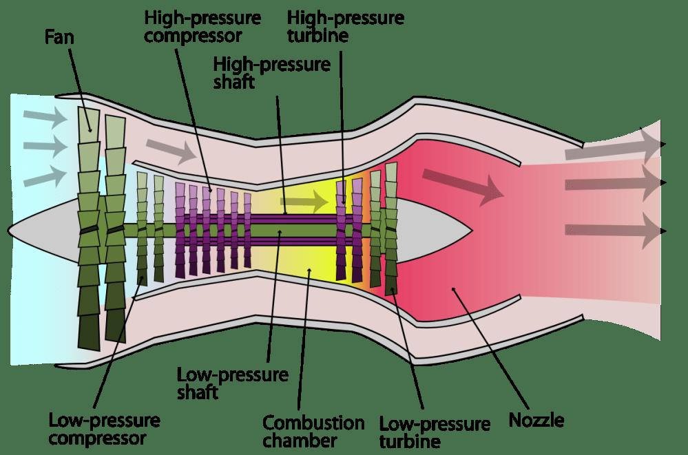 medium resolution of jet engine diagram