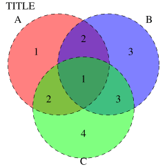 Gingerbread Venn Diagram 2004 Mazda Tribute Engine R Venndiagram Without Group Names And With Arial Font