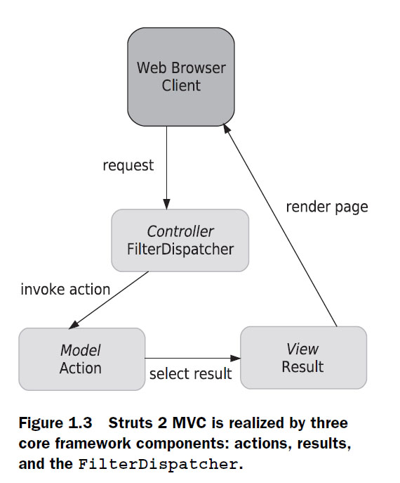 mvc struts architecture diagram 96 jeep grand cherokee stereo wiring infinity model view controller what every part really does stack overflow enter image description here