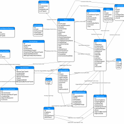 How To Draw Database Diagram Car Stereo Wiring Mitsubishi Of Stack Exchange Model Meta Bit With Io Remember This Is Not Fully Generated I Had Touch Up The Image Unclutter It A Little And Left Out All Types Tables