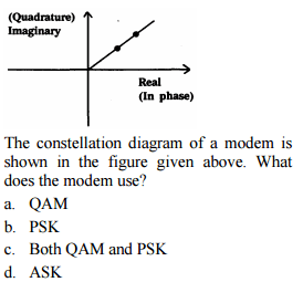 constellation diagram in digital communication audiovox prestige car alarm wiring how to identify type of modulation based on the figure enter image description here modes