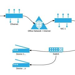 Office Lan Network Diagram Deh P5000ub Wiring Routing Bridging Networks Privately In Environment Basic Overview Of Current