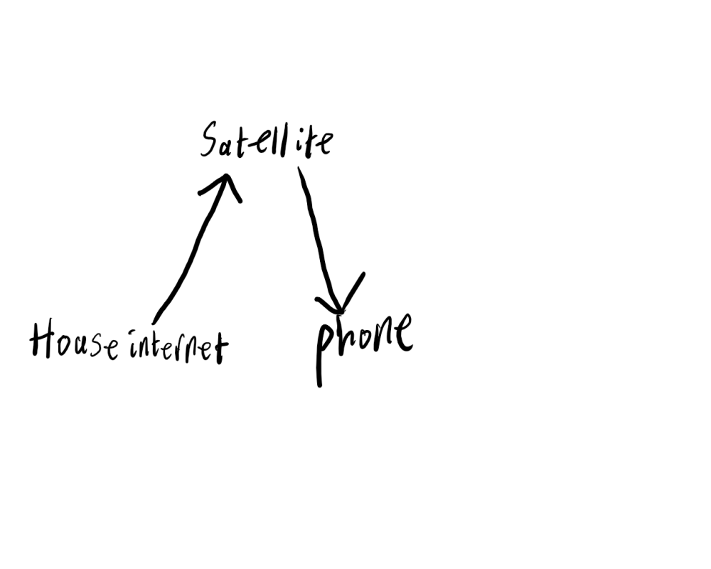 medium resolution of  to a satellite and then the satellite would broadcast down to your phone giving you service anywhere but with your home internet wifi diagram