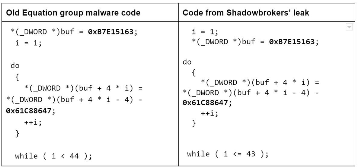 Shadowbroker & Equation Group are the same & the revisions?