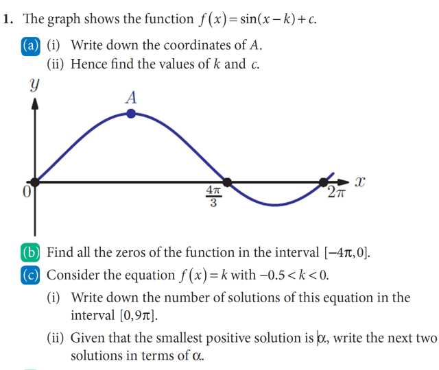 How to determine the maximum of a sine graph with only 20 known