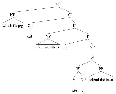 Difficulty with creating Syntax Trees (d and s structure