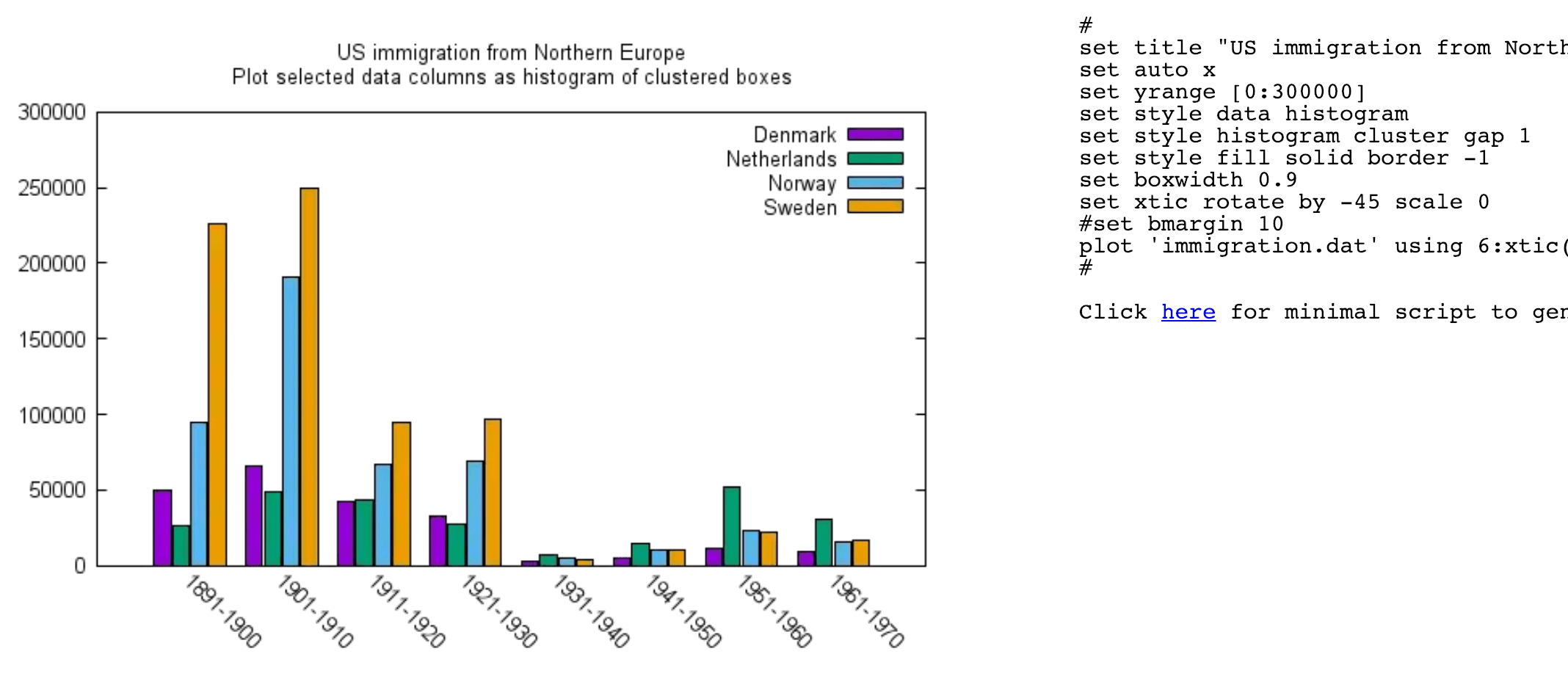 Creating A Single Graphic With Multiple Histograms In R