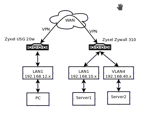 Access remote VLAN over IPsec VPN using Zyxel routers