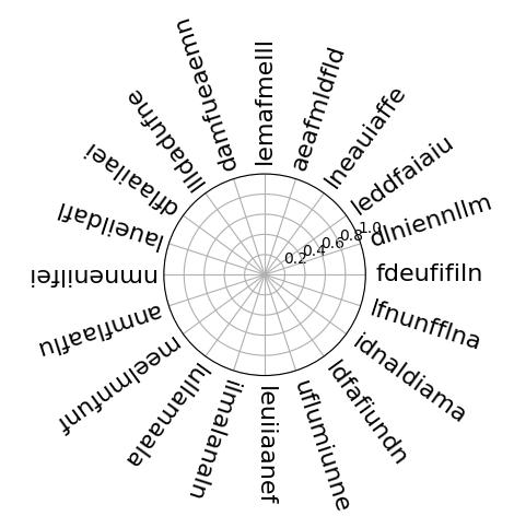 Radar Plot Matplotlib Python : how to set label alignment