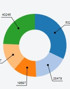 Below is my code to output pie chart using js also  add arrows values stack overflow rh stackoverflow