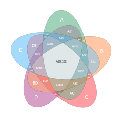 Overlapping Venn Diagram Sets R33 Radio Wiring R Nice Looking Five Diagrams Stack Overflow