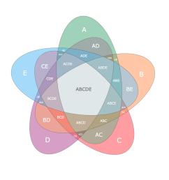 nice looking five sets venn diagrams stack overflow  [ 1298 x 1318 Pixel ]