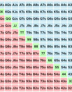 Poker hand range chart also visualization in  stack overflow rh stackoverflow