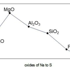 Cobalt Oxide Lewis Diagram Difference Between Electrical Schematic And Wiring Aluminum Circle Data Dot For Astatine