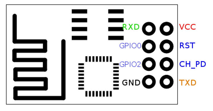 Right PIN to activate a wireless relay with ESP8266 ESP-01