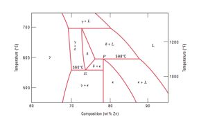 physical chemistry  Boundary lines in phase diagrams and
