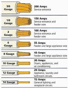 wiring size diagrams hubs amp wire chart also diagram online rh ghtandzaun