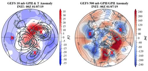 small resolution of unstable north polar vortex