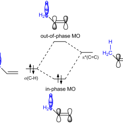 Molecular Orbital Diagram Of Oh 2010 Silverado Radio Wiring Organic Chemistry How To Explain The Effect