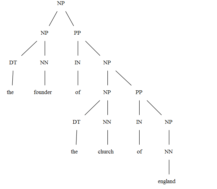 morphology tree diagram trailer 7 pin flat wiring syntax trees examples - linguistics stack exchange
