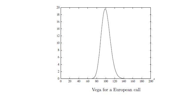 Understanding Vega calculation in black Scholes model