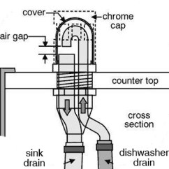 Dishwasher Air Gap Installation Diagram Split Type Aircon Wiring Plumbing - How Do I Keep Water From Getting In And Out Of A Drain Gap? Home ...