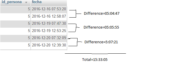 sql - Difference between datetime on the same column mysql - Stack Overflow
