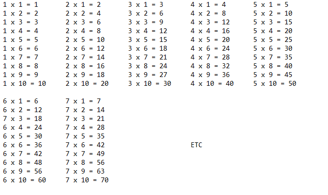 for loop - Java Multiplication Table - Stack Overflow