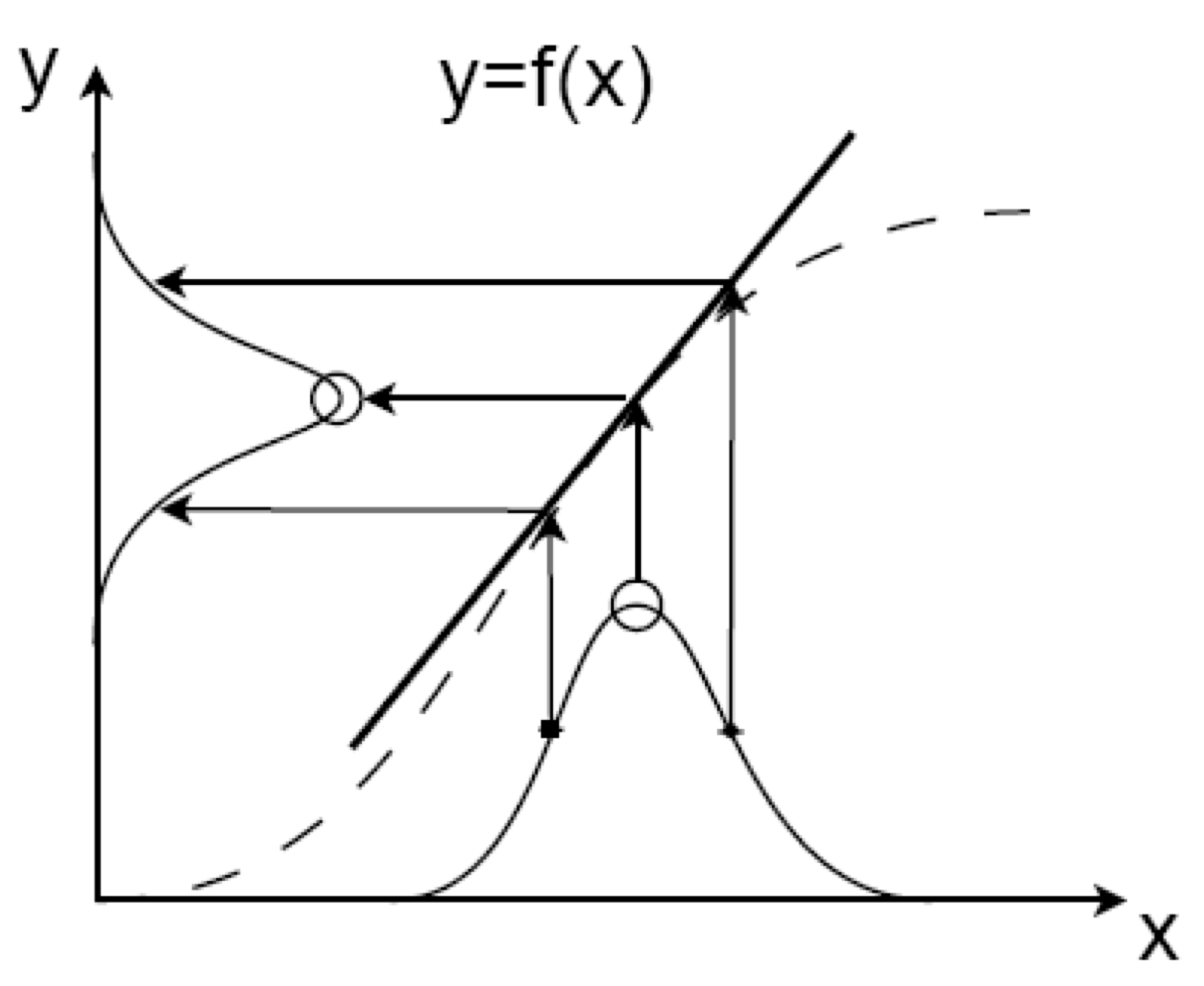 Plotting Normal Distribution And Tangent Line In Pgfplots