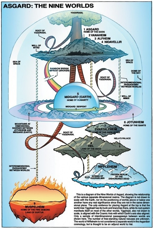 religion tree diagram visual paradigm data flow marvel - how did odin lose his one eye & why couldn't he fix it? science fiction fantasy ...