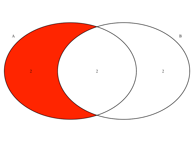 what is the definition of venn diagram terrestrial food web how to define color intersection in a stack overflow enter image description here