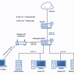 Visio Data Flow Model Diagram Ibanez Rg Wiring 5 Way Routing Home Server Network Layout Super User