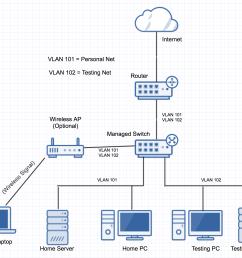 routing home server network layout super user rack cabling diagram enter image description here [ 1820 x 1422 Pixel ]