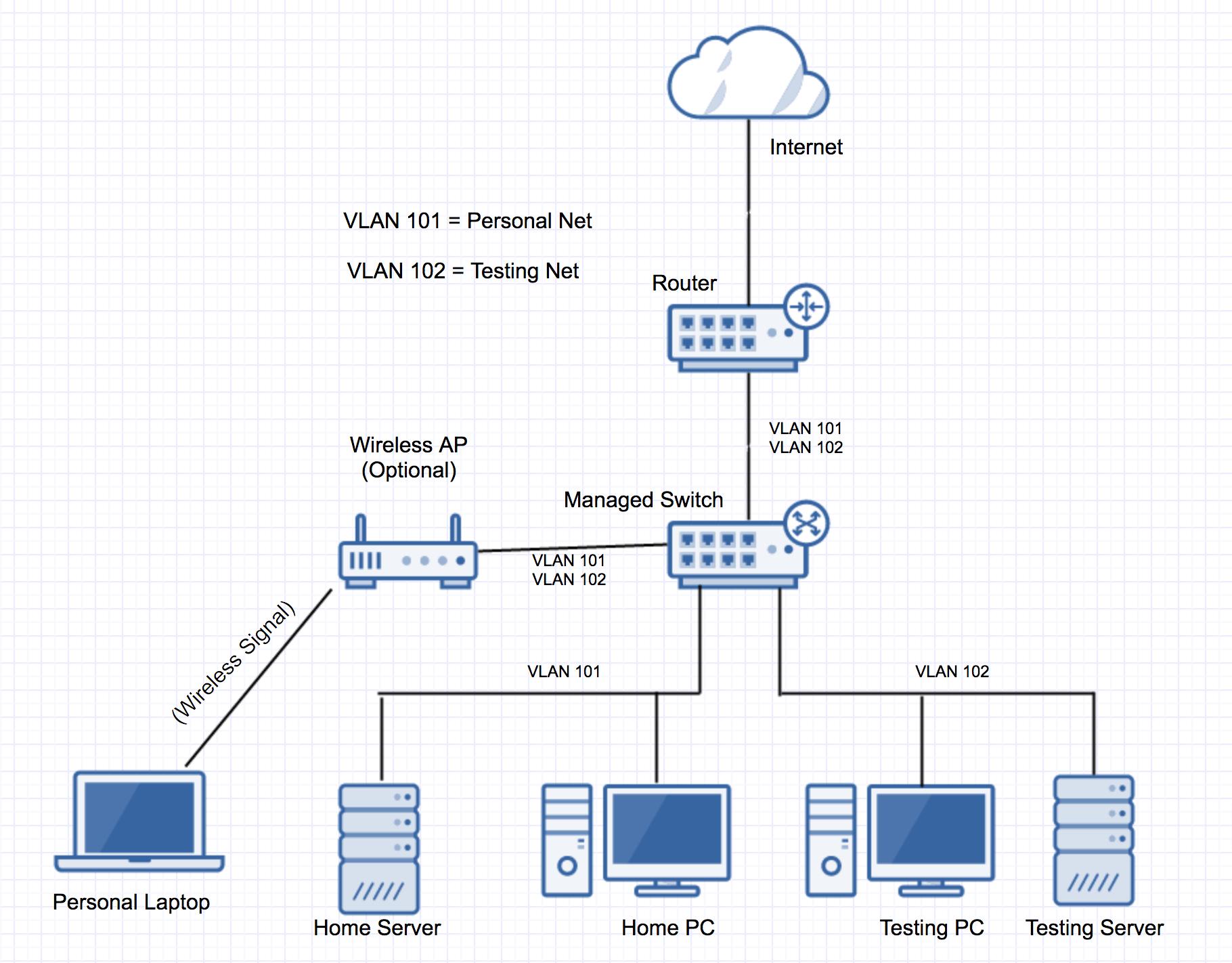 hight resolution of routing home server network layout super user rack cabling diagram enter image description here