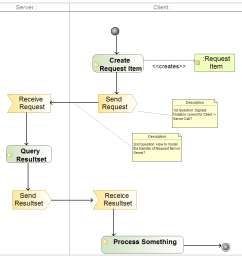 model parametrized api call in activity diagram [ 980 x 910 Pixel ]