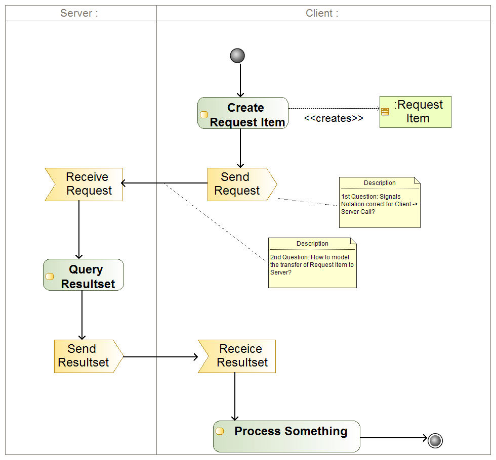 hight resolution of model parametrized api call in activity diagram