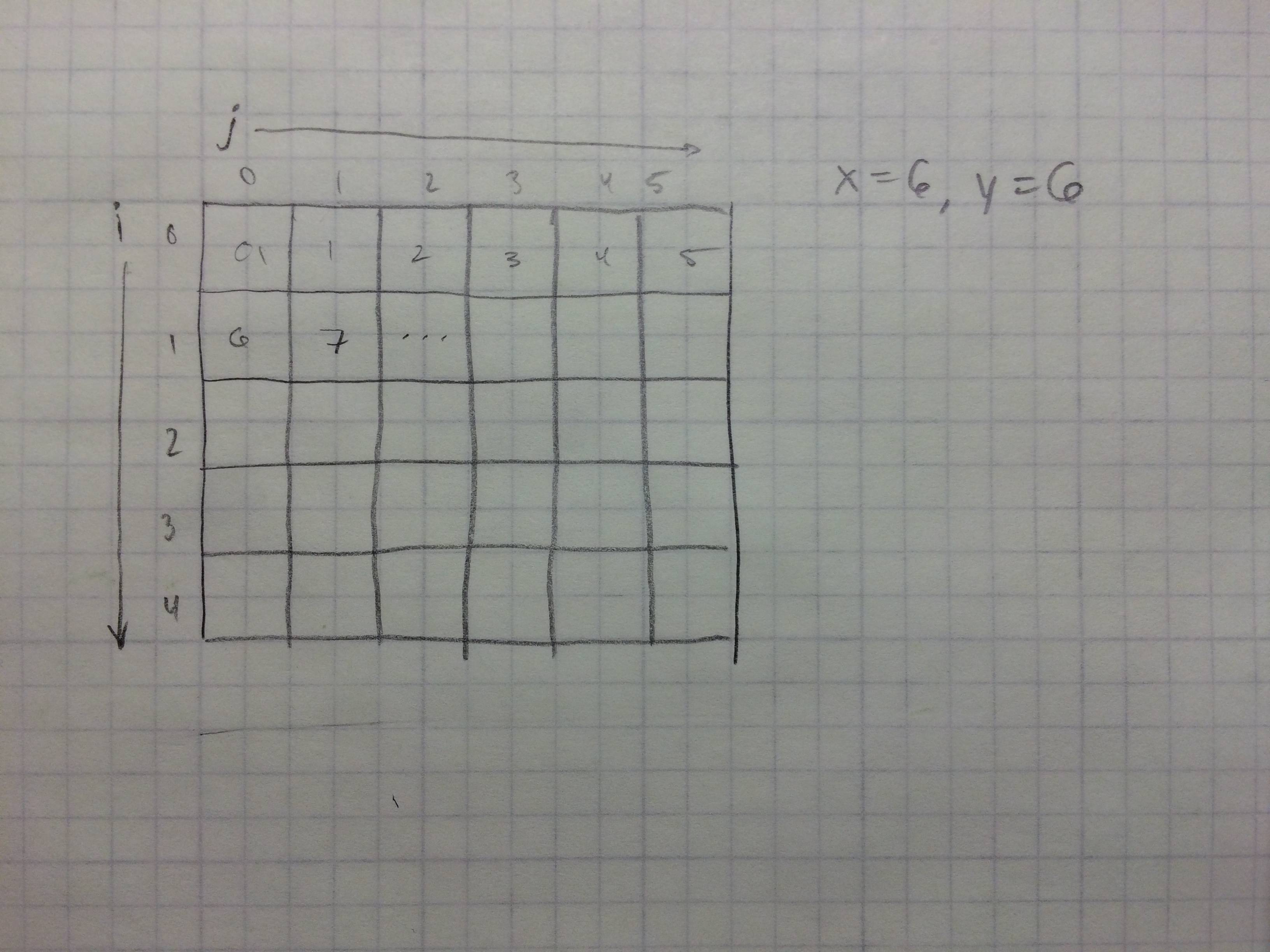 multiplication array diagram freshwater biomes food chain c i need help understanding this line of code
