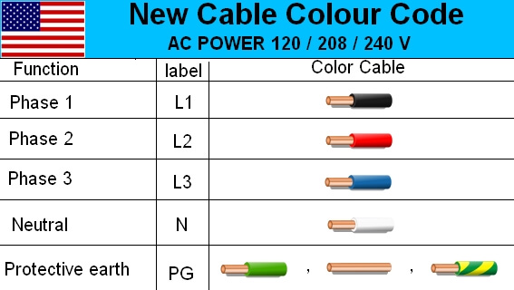 3 phase power plug wiring diagram 2008 ford f150 diagrams australian 3-phase colour code standard - electrical engineering stack exchange
