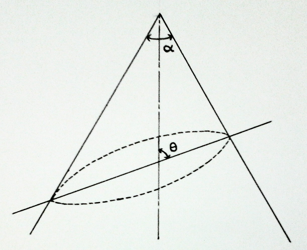 conic sections diagram wiring for bft photocells geometry evaluate the eccentricity of elliptical